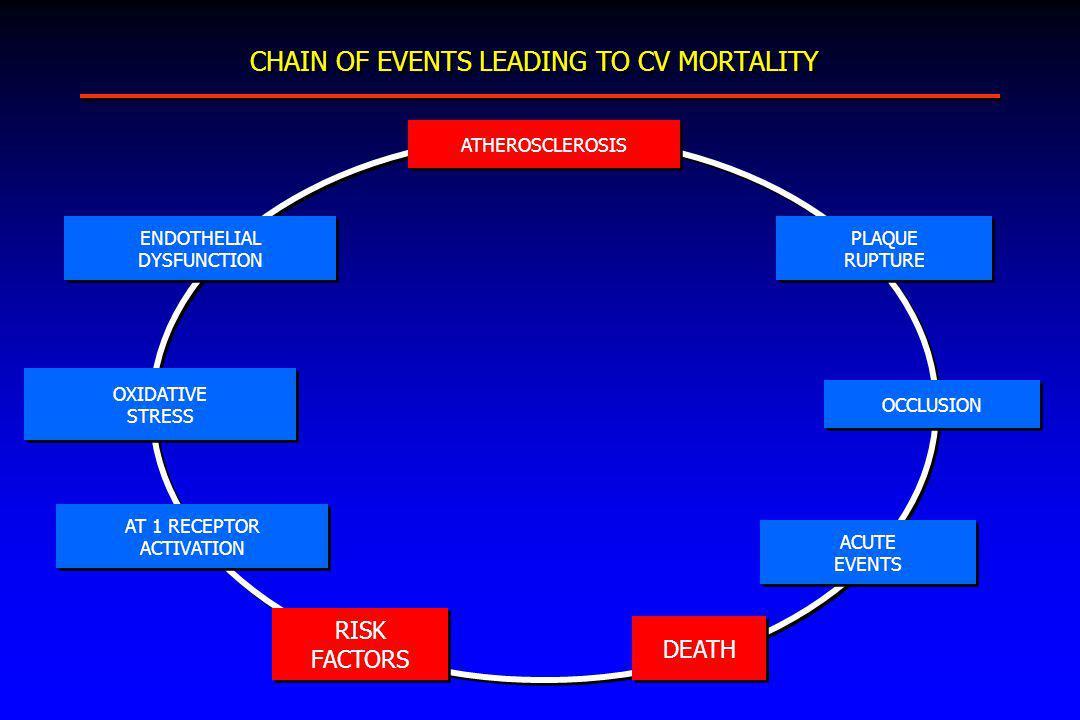 CHAIN OF EVENTS LEADING TO CV MORTALITY HTA MUERTE HIPERTROFIA VI AUMENTO PRESIÓN DIÁSTOLE VI AGRANDAMIENTO AI FIBRILACIÓN AURICULAR EVENTOS AGUDOS AII