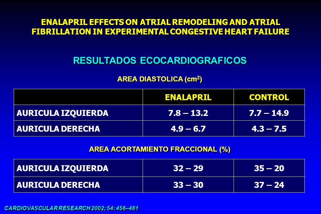 ENALAPRIL EFFECTS ON ATRIAL REMODELING AND ATRIAL FIBRILLATION IN EXPERIMENTAL CONGESTIVE HEART FAILURE CARDIOVASCULAR RESEARCH 2002; 54: 456–461 MEDICIONES HISTOLOGICAS PORCENTAJE DE FIBROSIS AURICULAR (%) ENALAPRILCONTROL 811 p= 0.008