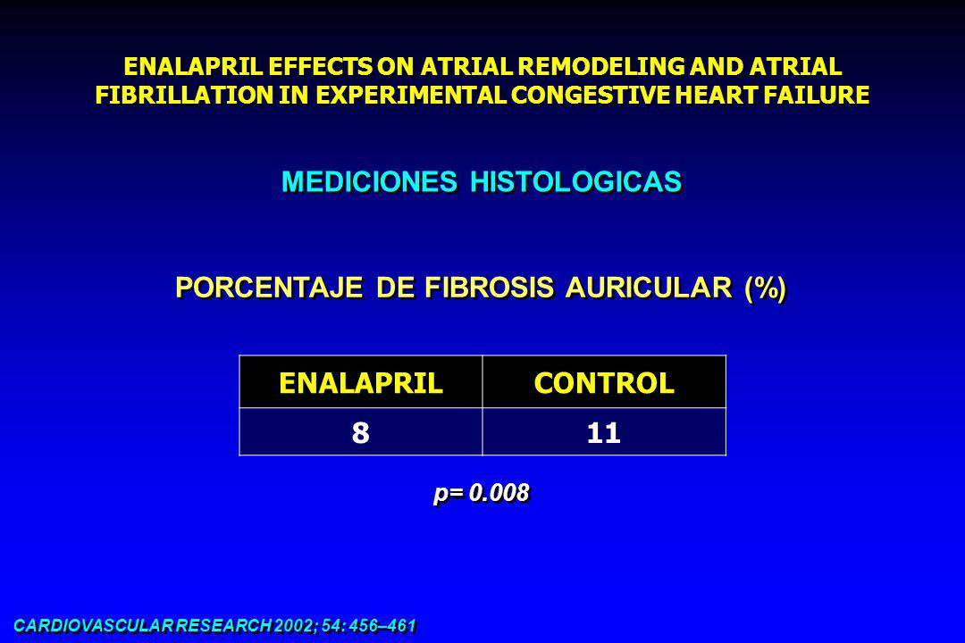 ENALAPRIL EFFECTS ON ATRIAL REMODELING AND ATRIAL FIBRILLATION IN EXPERIMENTAL CONGESTIVE HEART FAILURE CARDIOVASCULAR RESEARCH 2002; 54: 456–461 MEDICIONES HISTOLOGICAS PORCENTAJE DE FIBROSIS AURICULAR (%) ENALAPRILCONTROL 811 p= 0.008