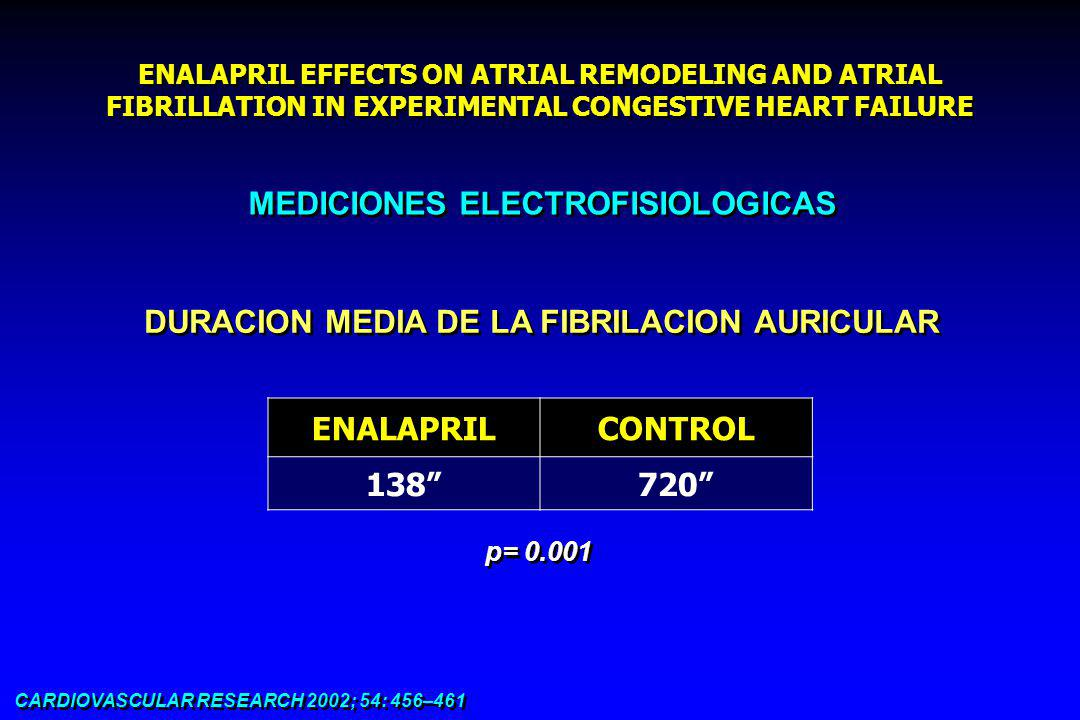 ENALAPRIL EFFECTS ON ATRIAL REMODELING AND ATRIAL FIBRILLATION IN EXPERIMENTAL CONGESTIVE HEART FAILURE CARDIOVASCULAR RESEARCH 2002; 54: 456–461 MEDICIONES ELECTROFISIOLOGICAS DURACION MEDIA DE LA FIBRILACION AURICULAR ENALAPRILCONTROL 138720 p= 0.001