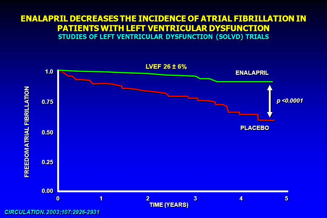 ENALAPRIL DECREASES THE INCIDENCE OF ATRIAL FIBRILLATION IN PATIENTS WITH LEFT VENTRICULAR DYSFUNCTION STUDIES OF LEFT VENTRICULAR DYSFUNCTION (SOLVD) TRIALS CIRCULATION.