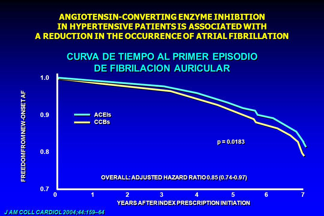 ANGIOTENSIN-CONVERTING ENZYME INHIBITION IN HYPERTENSIVE PATIENTS IS ASSOCIATED WITH A REDUCTION IN THE OCCURRENCE OF ATRIAL FIBRILLATION J AM COLL CARDIOL 2004;44:159–64 CURVA DE TIEMPO AL PRIMER EPISODIO DE FIBRILACION AURICULAR CURVA DE TIEMPO AL PRIMER EPISODIO DE FIBRILACION AURICULAR OVERALL: ADJUSTED HAZARD RATIO 0.85 (0.74-0.97) ACEIs CCBs p = 0.0183 01234567 FREEDOM FROM NEW-ONSET AF YEARS AFTER INDEX PRESCRIPTION INITIATION 1.0 0.9 0.8 0.7
