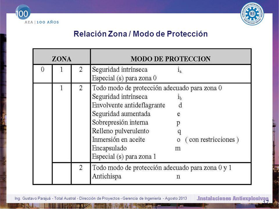 17 Relación Zona / Modo de Protección Ing.
