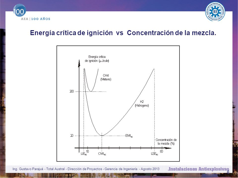 6 Energía crítica de ignición vs Concentración de la mezcla.