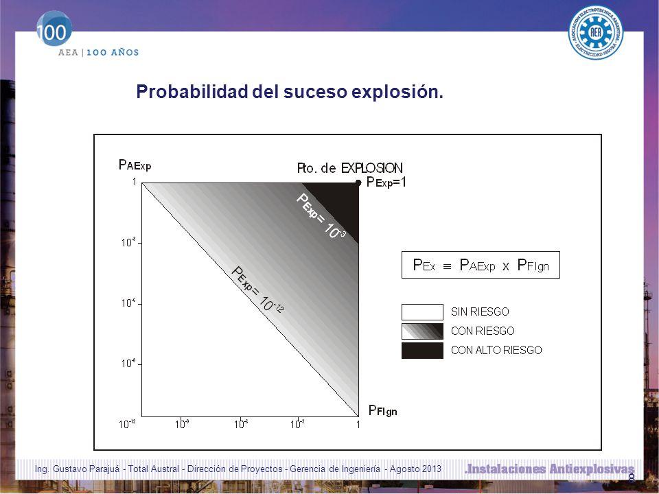 8 Probabilidad del suceso explosión.Ing.