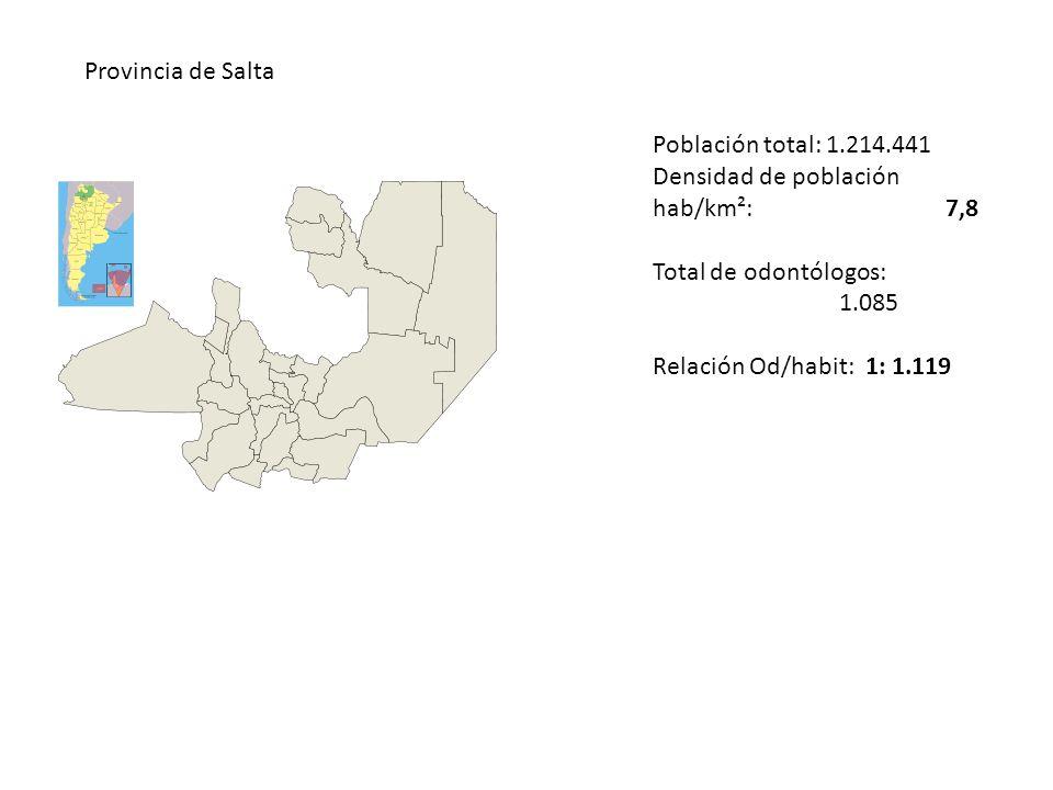 Provincia de Salta Población total: 1.214.441 Densidad de población hab/km²: 7,8 Total de odontólogos: 1.085 Relación Od/habit: 1: 1.119