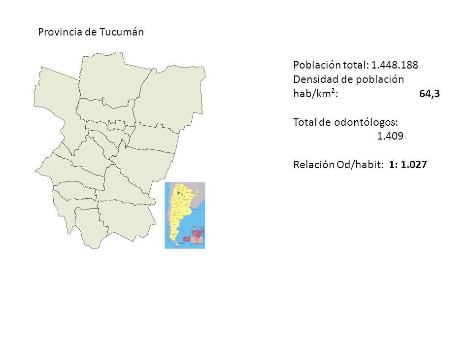 Provincia de Tucumán Población total: 1.448.188 Densidad de población hab/km²: 64,3 Total de odontólogos: 1.409 Relación Od/habit: 1: 1.027