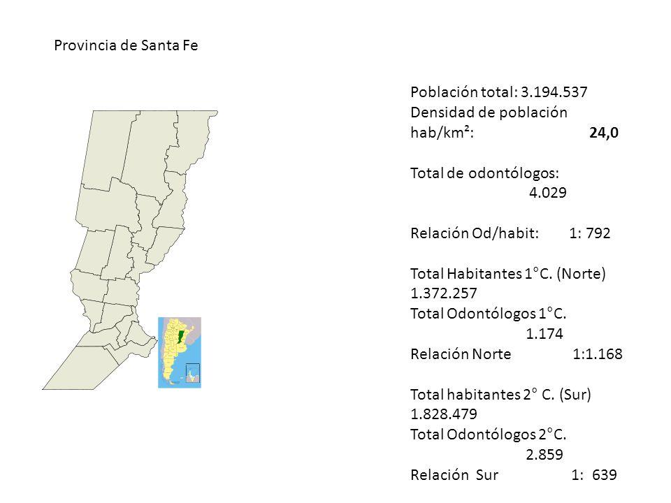 Provincia de Santa Fe Población total: 3.194.537 Densidad de población hab/km²: 24,0 Total de odontólogos: 4.029 Relación Od/habit: 1: 792 Total Habit