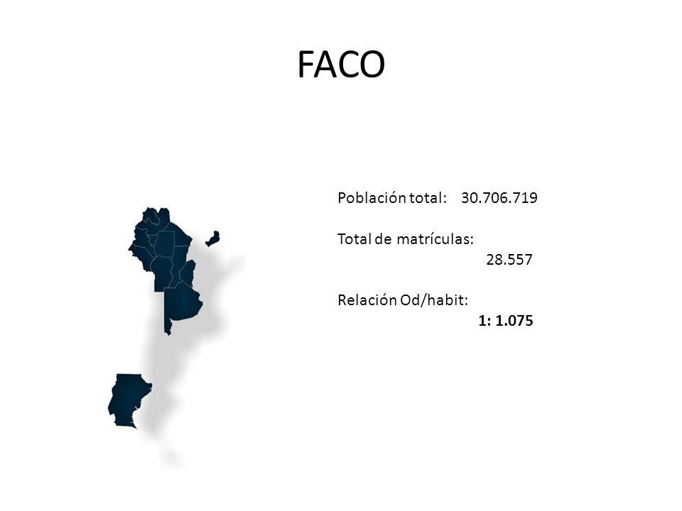 FACO Población total: 30.706.719 Total de matrículas: 28.557 Relación Od/habit: 1: 1.075