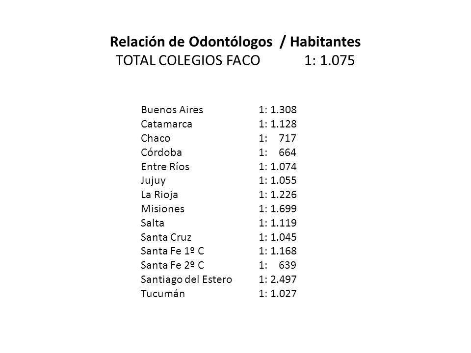 Relación de Odontólogos / Habitantes TOTAL COLEGIOS FACO1: 1.075 Buenos Aires1: 1.308 Catamarca1: 1.128 Chaco1: 717 Córdoba1: 664 Entre Ríos1: 1.074 Jujuy1: 1.055 La Rioja1: 1.226 Misiones1: 1.699 Salta1: 1.119 Santa Cruz1: 1.045 Santa Fe 1º C 1: 1.168 Santa Fe 2º C1: 639 Santiago del Estero1: 2.497 Tucumán1: 1.027