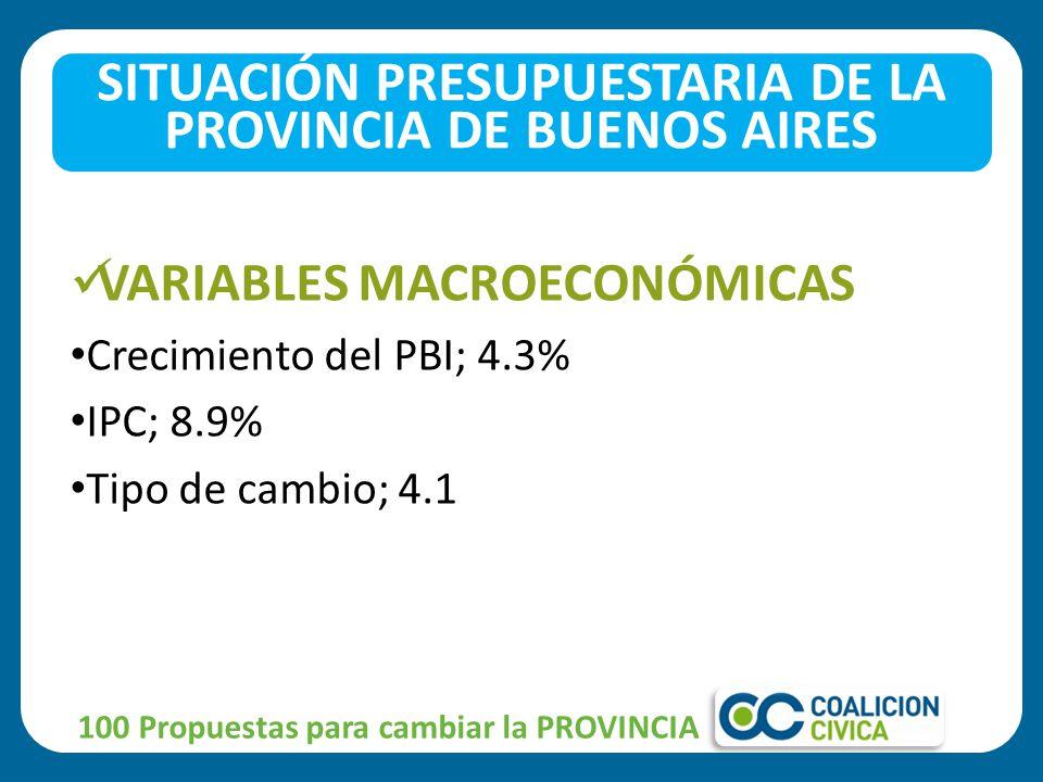 VARIABLES MACROECONÓMICAS Crecimiento del PBI; 4.3% IPC; 8.9% Tipo de cambio; 4.1 SITUACIÓN PRESUPUESTARIA DE LA PROVINCIA DE BUENOS AIRES 100 Propuestas para cambiar la PROVINCIA