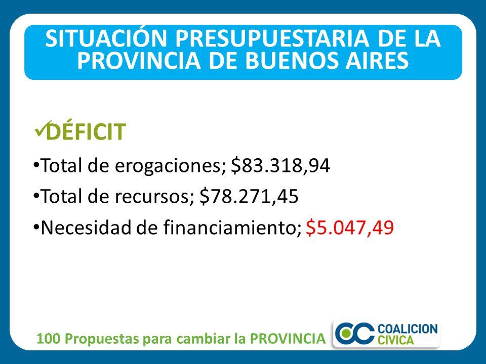 DÉFICIT Total de erogaciones; $83.318,94 Total de recursos; $78.271,45 Necesidad de financiamiento; $5.047,49 100 Propuestas para cambiar la PROVINCIA SITUACIÓN PRESUPUESTARIA DE LA PROVINCIA DE BUENOS AIRES