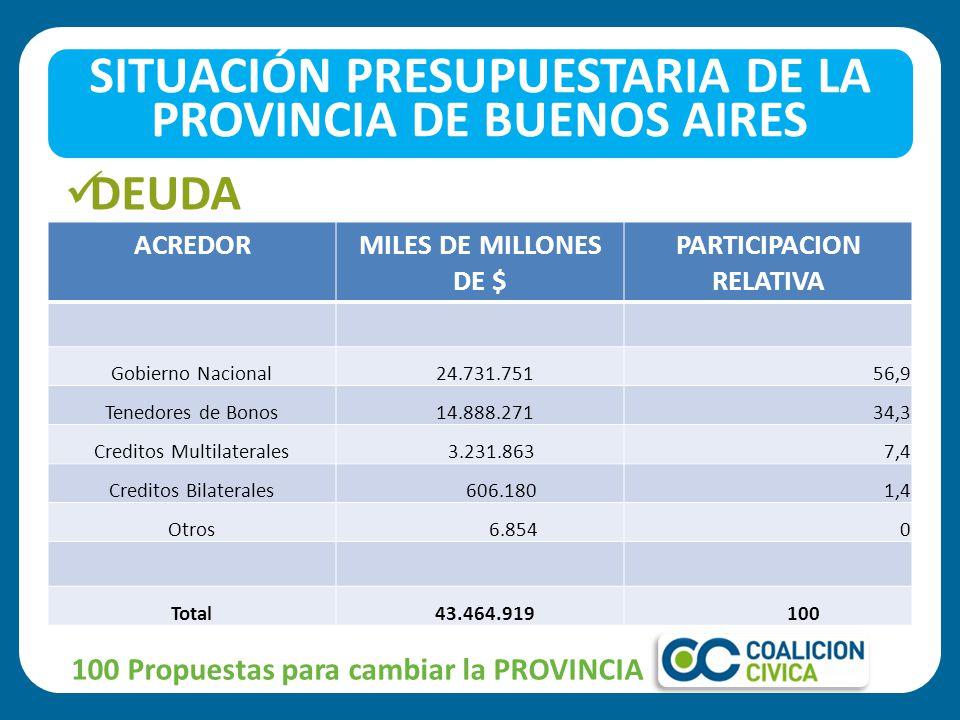 DEUDA 100 Propuestas para cambiar la PROVINCIA SITUACIÓN PRESUPUESTARIA DE LA PROVINCIA DE BUENOS AIRES ACREDORMILES DE MILLONES DE $ PARTICIPACION RELATIVA Gobierno Nacional 24.731.75156,9 Tenedores de Bonos 14.888.27134,3 Creditos Multilaterales 3.231.8637,4 Creditos Bilaterales 606.1801,4 Otros 6.8540 Total 43.464.919 100