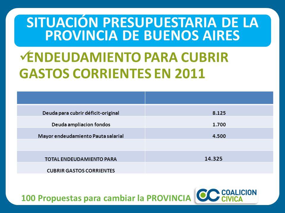 ENDEUDAMIENTO PARA CUBRIR GASTOS CORRIENTES EN 2011 100 Propuestas para cambiar la PROVINCIA SITUACIÓN PRESUPUESTARIA DE LA PROVINCIA DE BUENOS AIRES Deuda para cubrir déficit-original 8.125 Deuda ampliacion fondos 1.700 Mayor endeudamiento Pauta salarial 4.500 TOTAL ENDEUDAMIENTO PARA 14.325 CUBRIR GASTOS CORRIENTES