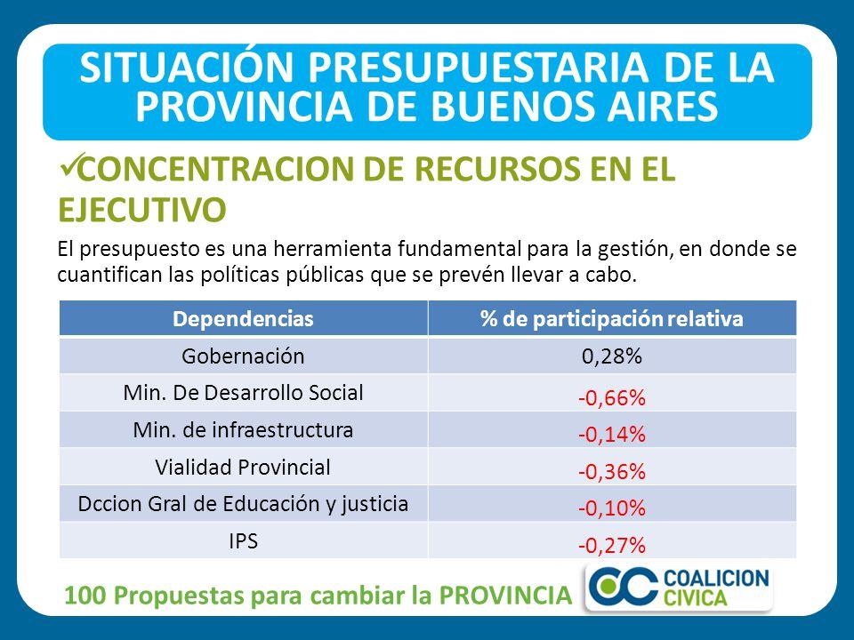 CONCENTRACION DE RECURSOS EN EL EJECUTIVO El presupuesto es una herramienta fundamental para la gestión, en donde se cuantifican las políticas públicas que se prevén llevar a cabo.