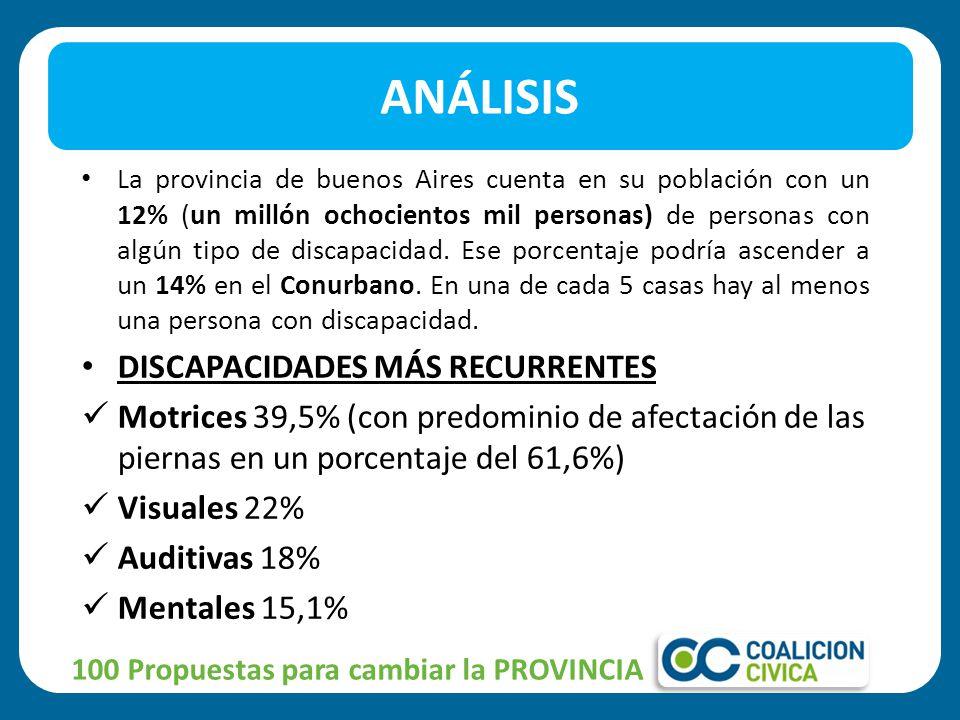 La provincia de buenos Aires cuenta en su población con un 12% (un millón ochocientos mil personas) de personas con algún tipo de discapacidad. Ese po