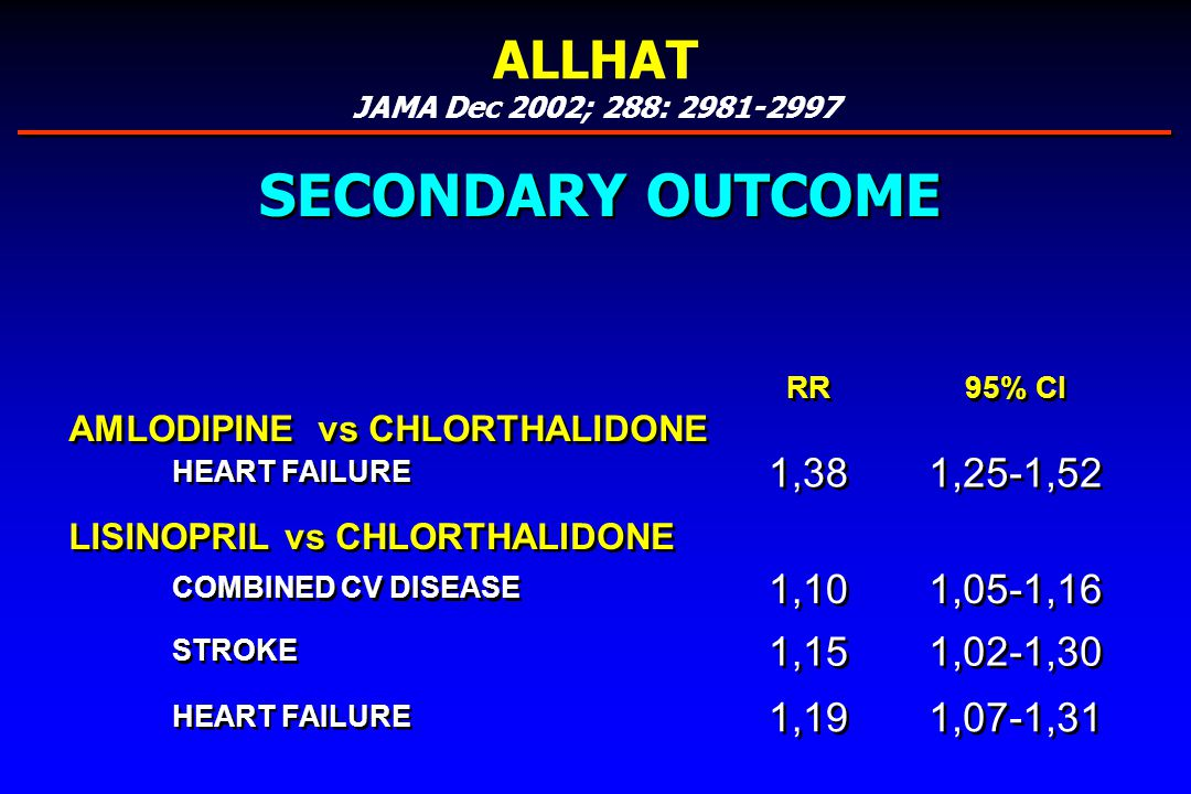 RR 95% CI AMLODIPINE vs CHLORTHALIDONE HEART FAILURE 1,38 1,25-1,52 LISINOPRIL vs CHLORTHALIDONE COMBINED CV DISEASE 1,10 1,05-1,16 STROKE 1,15 1,02-1