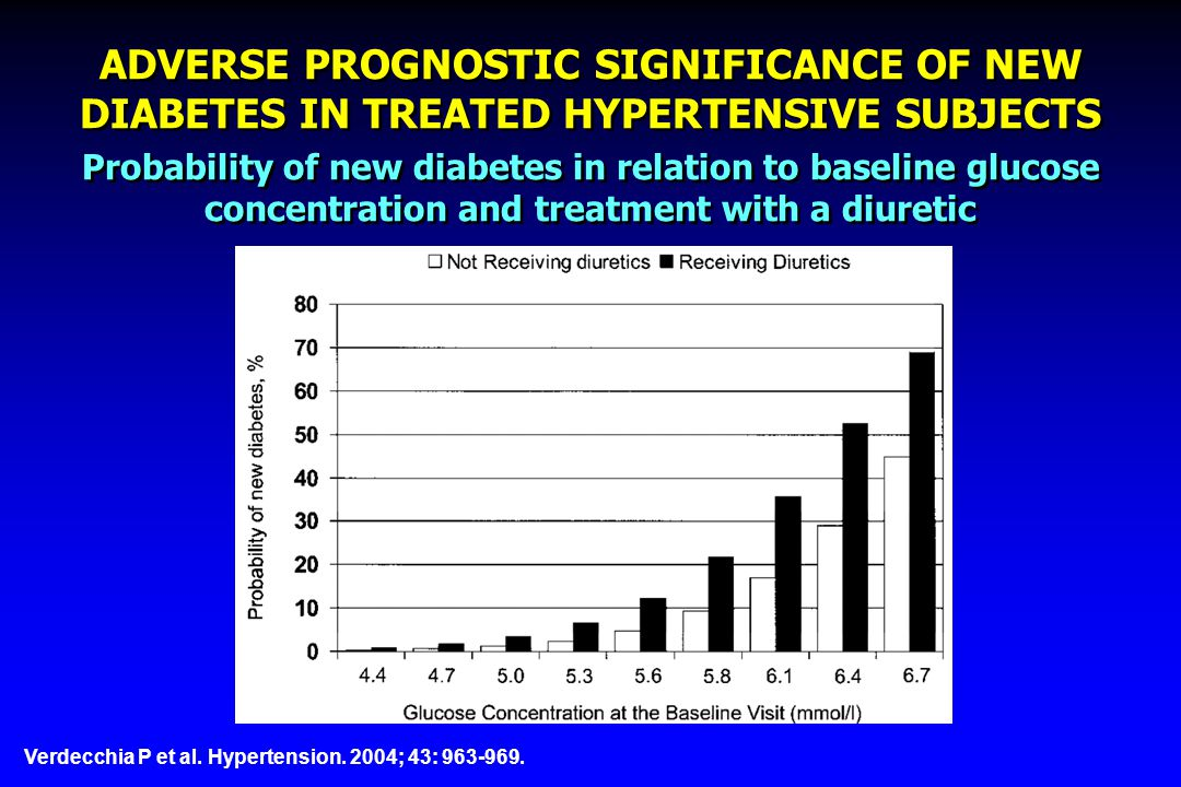 ADVERSE PROGNOSTIC SIGNIFICANCE OF NEW DIABETES IN TREATED HYPERTENSIVE SUBJECTS Verdecchia P et al. Hypertension. 2004; 43: 963-969. Probability of n