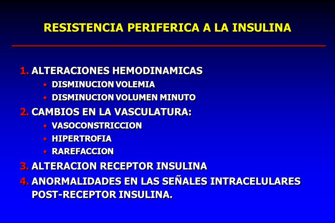 RESISTENCIA PERIFERICA A LA INSULINA 1.ALTERACIONES HEMODINAMICAS DISMINUCION VOLEMIA DISMINUCION VOLUMEN MINUTO 2.CAMBIOS EN LA VASCULATURA: VASOCONS