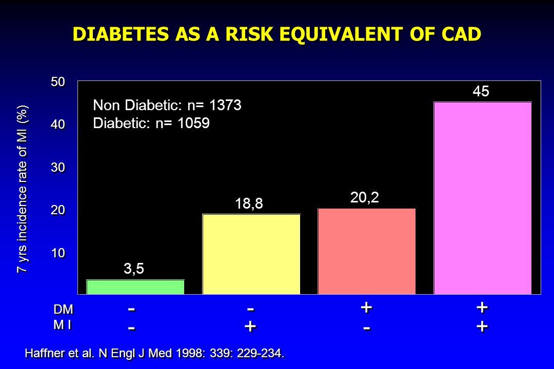 DIABETES AS A RISK EQUIVALENT OF CAD Haffner et al. N Engl J Med 1998: 339: 229-234. 3,5 18,8 20,2 45 ---- ---- -+-+ -+-+ +-+- +-+- ++++ ++++ 10 20 30