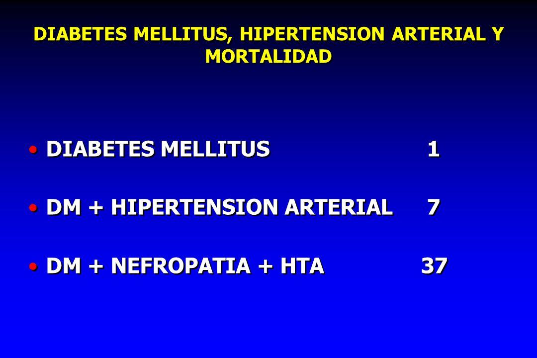 DIABETES MELLITUS, HIPERTENSION ARTERIAL Y MORTALIDAD DIABETES MELLITUS 1 DM + HIPERTENSION ARTERIAL 7 DM + NEFROPATIA + HTA37 DIABETES MELLITUS 1 DM