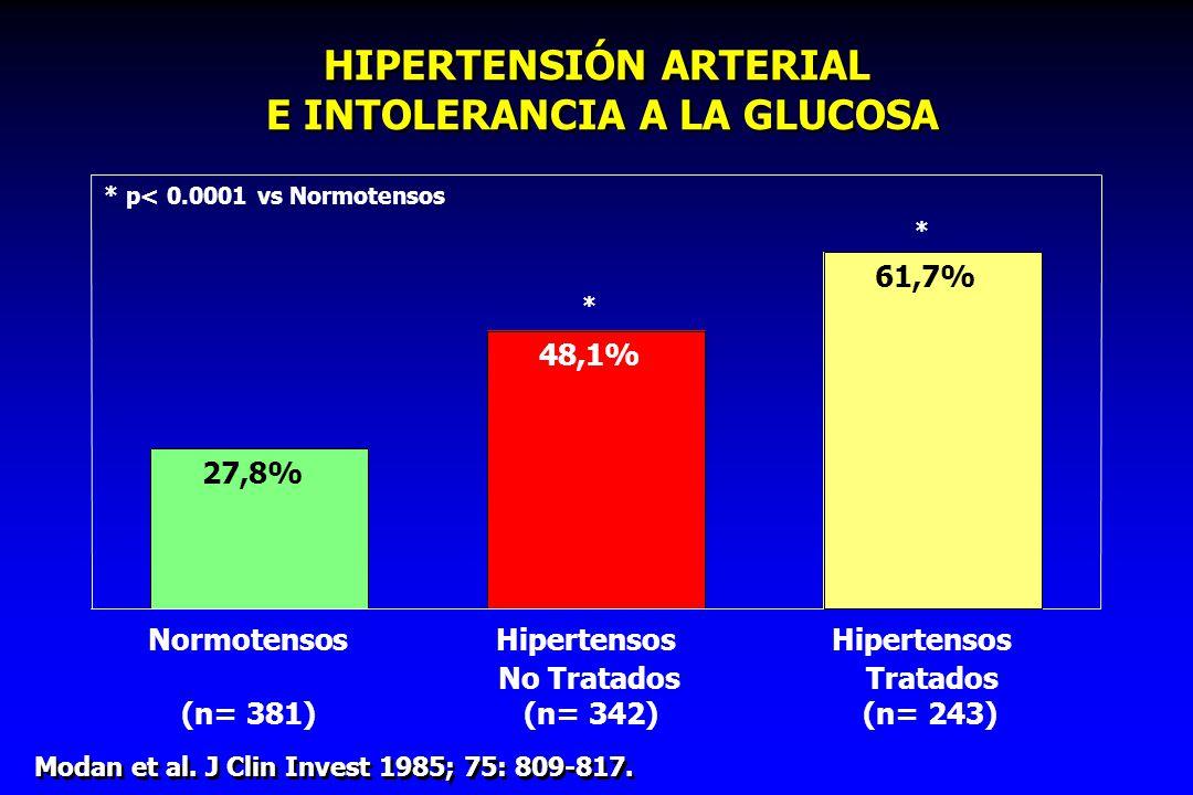 HIPERTENSIÓN ARTERIAL E INTOLERANCIA A LA GLUCOSA Modan et al. J Clin Invest 1985; 75: 809-817. 27,8% 48,1% NormotensosHipertensos (n= 381) No Tratado