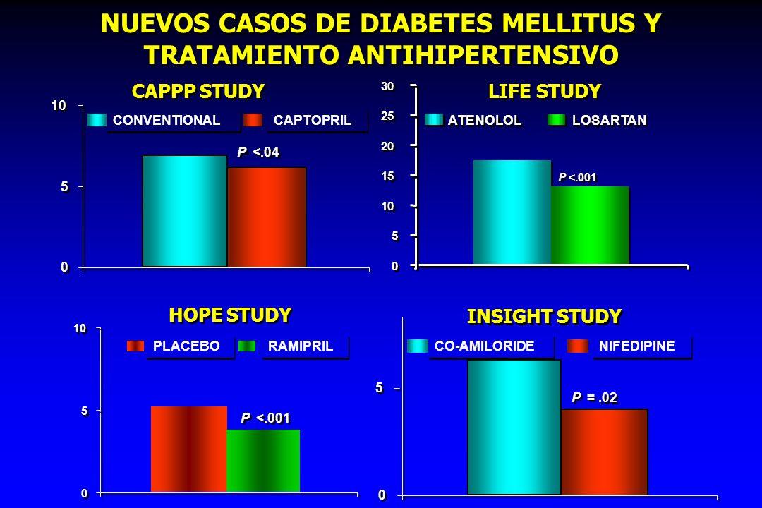 NUEVOS CASOS DE DIABETES MELLITUS Y TRATAMIENTO ANTIHIPERTENSIVO ALLHAT STUDY 0 0 5 5 10 15 CHLORTHALIDONE AMLODIPINE LISINOPRIL P.001 P =.04 11.6% 9.8% 8.1% VALUE STUDY 0 0 2 2 4 4 6 6 8 8 10 12 14 VALSARTAN AMLODIPINE 13.1% 16.4% 16 18 P < 0.0001