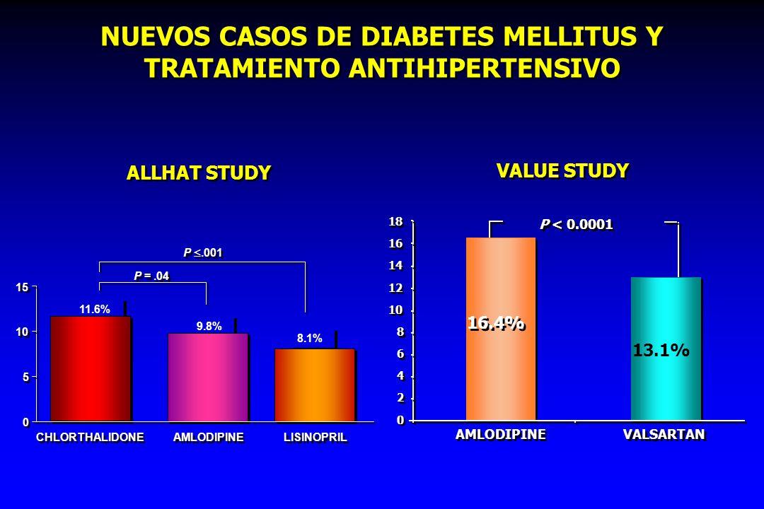 NUEVOS CASOS DE DIABETES MELLITUS Y TRATAMIENTO ANTIHIPERTENSIVO ALLHAT STUDY 0 0 5 5 10 15 CHLORTHALIDONE AMLODIPINE LISINOPRIL P.001 P =.04 11.6% 9.