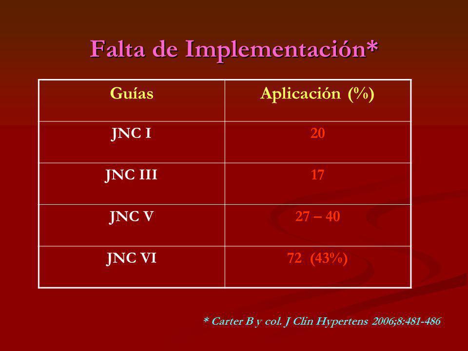 Falta de Implementación* GuíasAplicación (%) JNC I20 JNC III17 JNC V27 – 40 JNC VI72 (43%) * Carter B y col. J Clin Hypertens 2006;8:481-486