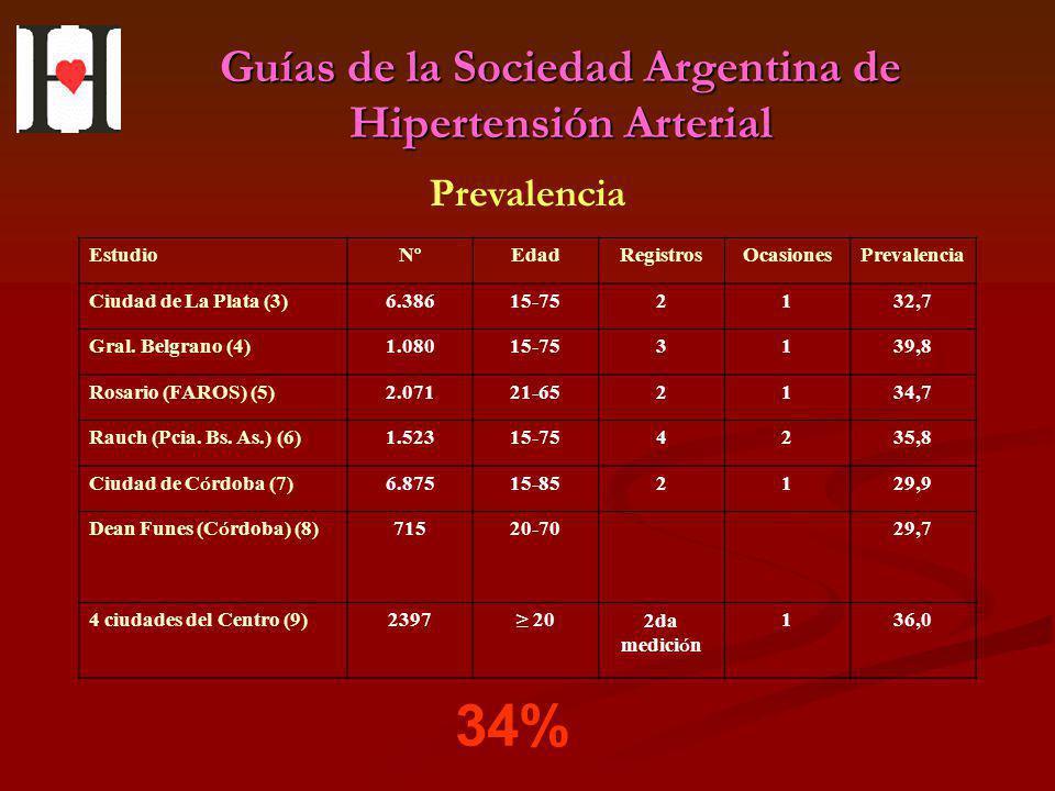 Guías de la Sociedad Argentina de Hipertensión Arterial Prevalencia Estudio NºNº EdadRegistrosOcasionesPrevalencia Ciudad de La Plata (3)6.38615-75213