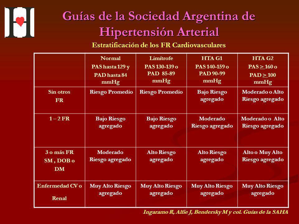 Guías de la Sociedad Argentina de Hipertensión Arterial Normal PAS hasta 129 y PAD hasta 84 mmHg Limítrofe PAS 130-139 o PAD 85-89 mmHg HTA G1 PAS 140