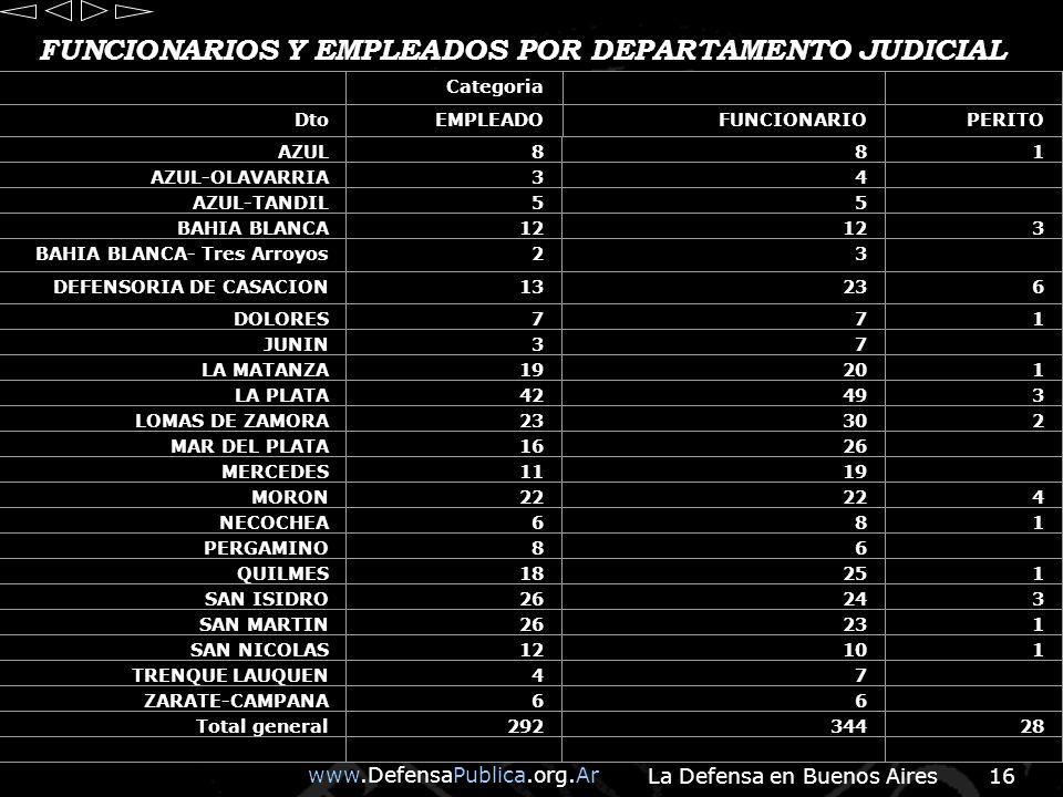 www.DefensaPublica.org.Ar La Defensa en Buenos Aires16 FUNCIONARIOS Y EMPLEADOS POR DEPARTAMENTO JUDICIAL Categoria DtoEMPLEADOFUNCIONARIOPERITO AZUL881 AZUL-OLAVARRIA34 AZUL-TANDIL55 BAHIA BLANCA12 3 BAHIA BLANCA- Tres Arroyos23 DEFENSORIA DE CASACION13236 DOLORES771 JUNIN37 LA MATANZA19201 LA PLATA42493 LOMAS DE ZAMORA23302 MAR DEL PLATA1626 MERCEDES1119 MORON22 4 NECOCHEA681 PERGAMINO86 QUILMES18251 SAN ISIDRO26243 SAN MARTIN26231 SAN NICOLAS12101 TRENQUE LAUQUEN47 ZARATE-CAMPANA66 Total general29234428