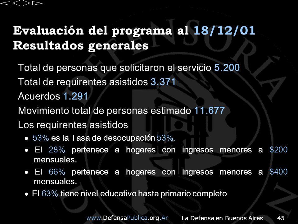 www.DefensaPublica.org.Ar La Defensa en Buenos Aires45 Evaluación del programa al 18/12/01 Resultados generales Total de personas que solicitaron el servicio 5.200 Total de requirentes asistidos 3.371 Acuerdos 1.291 Movimiento total de personas estimado 11.677 Los requirentes asistidos 53% es la Tasa de desocupación 53%.
