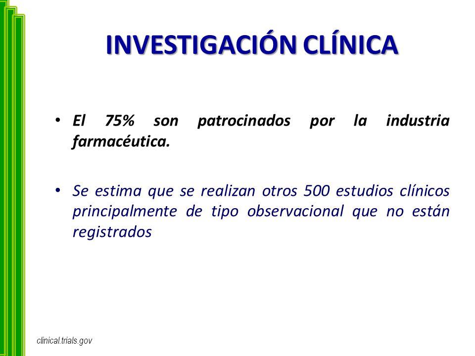 INVESTIGACIÓN CLÍNICA El 75% son patrocinados por la industria farmacéutica. Se estima que se realizan otros 500 estudios clínicos principalmente de t