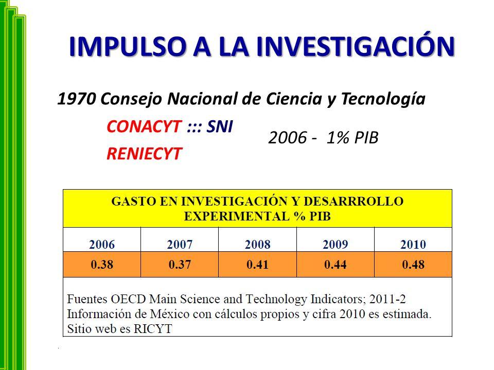 IMPULSO A LA INVESTIGACIÓN 1970 Consejo Nacional de Ciencia y Tecnología CONACYT ::: SNI RENIECYT. 2006 - 1% PIB