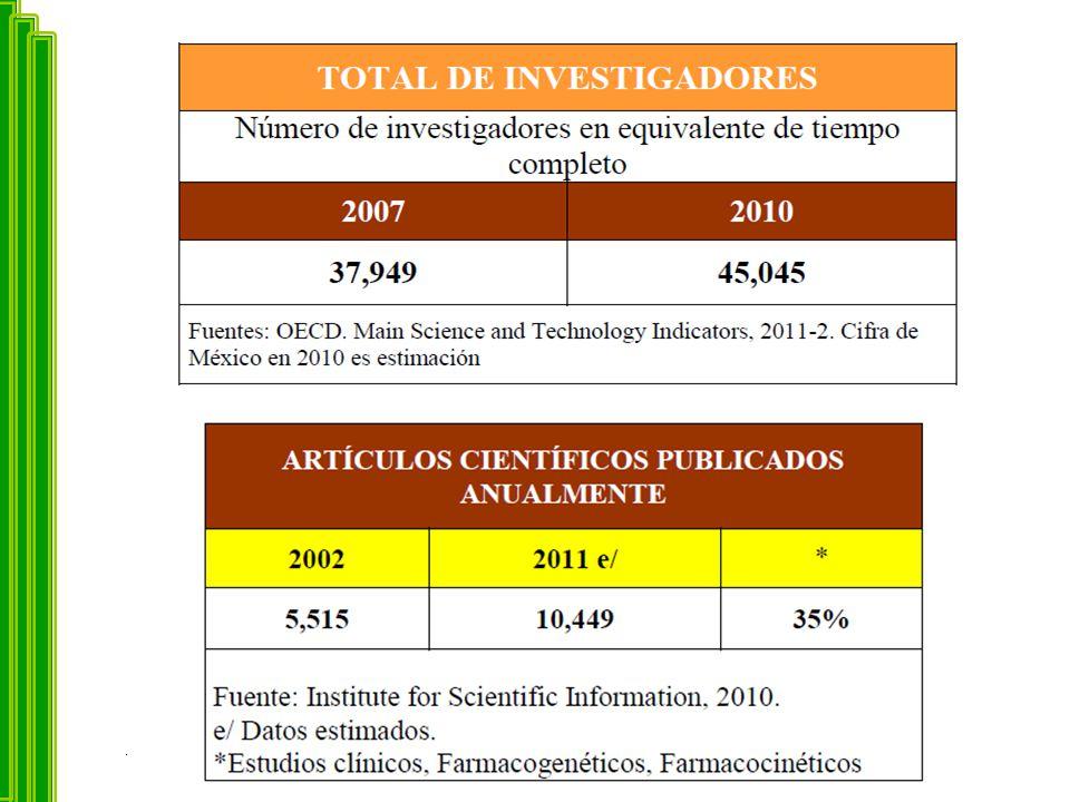 CENTROS INVESTIGACIÓN CLÍNICA PÚBLICOS 92 centros de investigación clínica, 40 académicos (3%) y 52 hospitalarios.