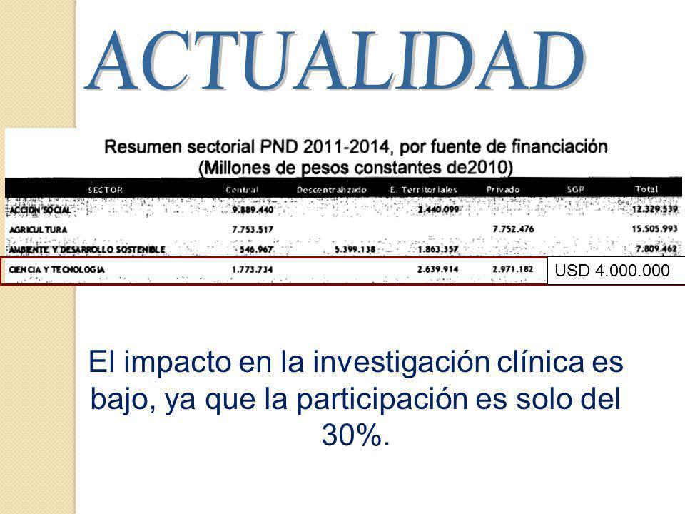 El impacto en la investigación clínica es bajo, ya que la participación es solo del 30%.