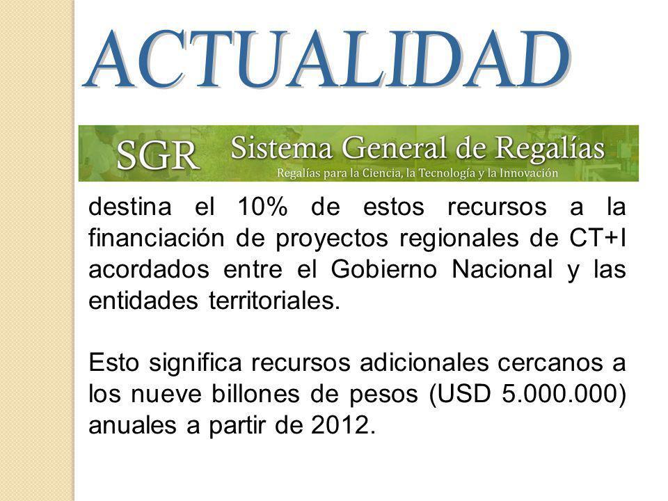 destina el 10% de estos recursos a la financiación de proyectos regionales de CT+I acordados entre el Gobierno Nacional y las entidades territoriales.