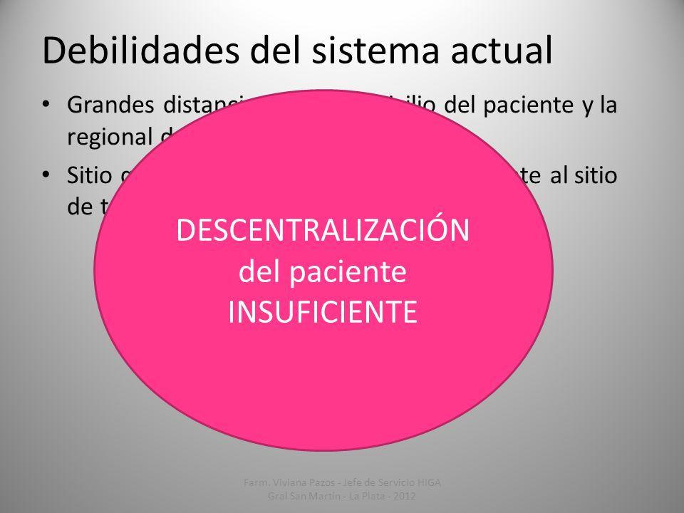 Debilidades del sistema actual Grandes distancias entre domicilio del paciente y la regional del Banco de Drogas. Sitio que gestiona el medicamento di