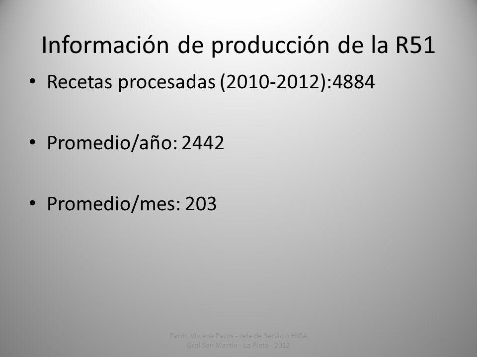 Información de producción de la R51 Recetas procesadas (2010-2012):4884 Promedio/año: 2442 Promedio/mes: 203 15 Farm. Viviana Pazos - Jefe de Servicio