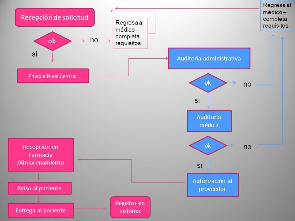 17 Recepción de solicitud ok Envio a Nivel Central Autorización al proveedor Auditoría médica ok Recepción en Farmacia /Almacenamiento Auditoría admin