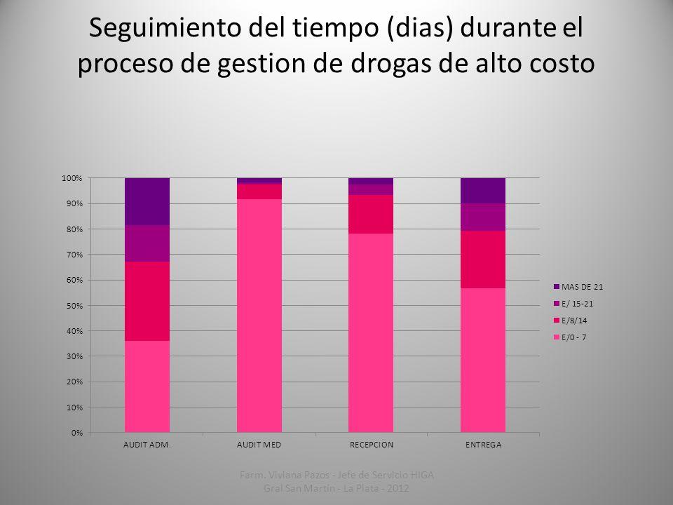 Seguimiento del tiempo (dias) durante el proceso de gestion de drogas de alto costo 18 Farm. Viviana Pazos - Jefe de Servicio HIGA Gral San Martín - L