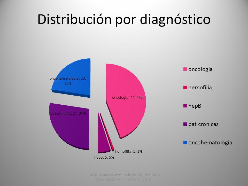 Distribución por diagnóstico Farm. Viviana Pazos - Jefe de Servicio HIGA Gral San Martín - La Plata - 2012 19