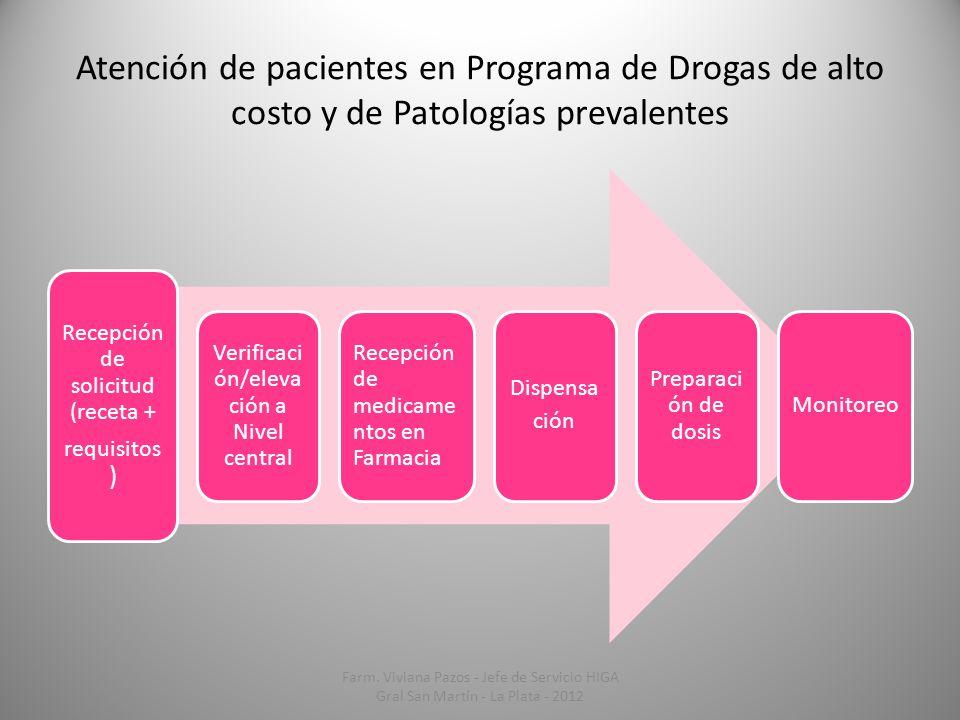 Atención de pacientes en Programa de Drogas de alto costo y de Patologías prevalentes Recepción de solicitud (receta + requisitos ) Verificaci ón/elev