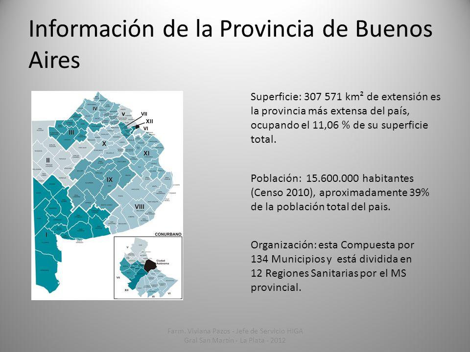 Información de la Provincia de Buenos Aires Superficie: 307 571 km² de extensión es la provincia más extensa del país, ocupando el 11,06 % de su super