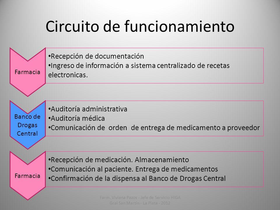 Circuito de funcionamiento Auditoría administrativa Auditoría médica Comunicación de orden de entrega de medicamento a proveedor Banco de Drogas Centr
