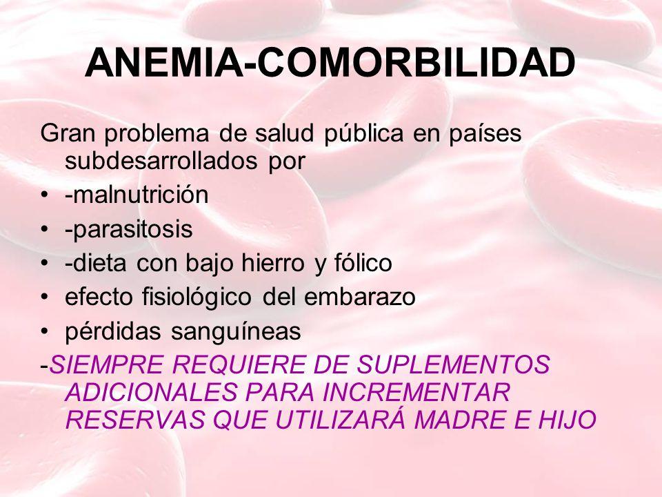 ANEMIA-COMORBILIDAD Gran problema de salud pública en países subdesarrollados por -malnutrición -parasitosis -dieta con bajo hierro y fólico efecto fisiológico del embarazo pérdidas sanguíneas -SIEMPRE REQUIERE DE SUPLEMENTOS ADICIONALES PARA INCREMENTAR RESERVAS QUE UTILIZARÁ MADRE E HIJO