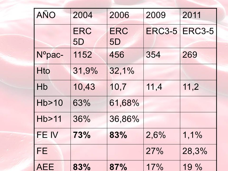 AÑO2004200620092011 ERC 5D ERC3-5 Nºpac-1152456354269 Hto31,9%32,1% Hb10,4310,711,411,2 Hb>1063%61,68% Hb>1136%36,86% FE IV73%83%2,6%1,1% FE27%28,3% AEE83%87%17%19 %