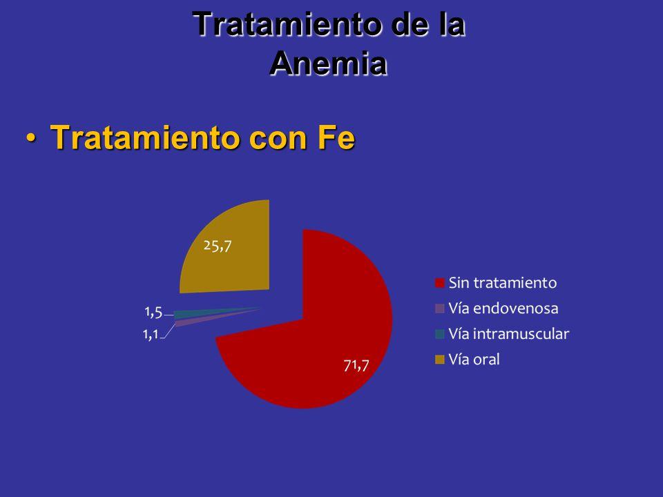 Tratamiento de la Anemia Tratamiento con FeTratamiento con Fe