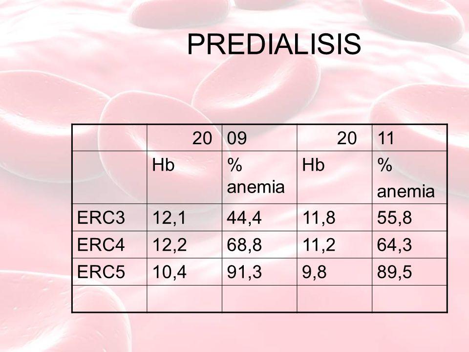 PREDIALISIS 2009 2011 Hb% anemia Hb% anemia ERC312,144,411,855,8 ERC412,268,811,264,3 ERC510,491,39,889,5